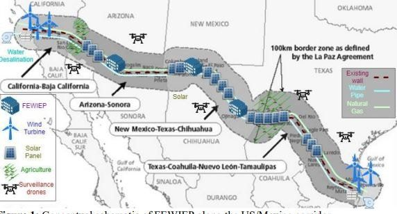 Over two dozen scientists have proposed a wall on the U.S.-Mexico border that we should start building right now. - Upworthy