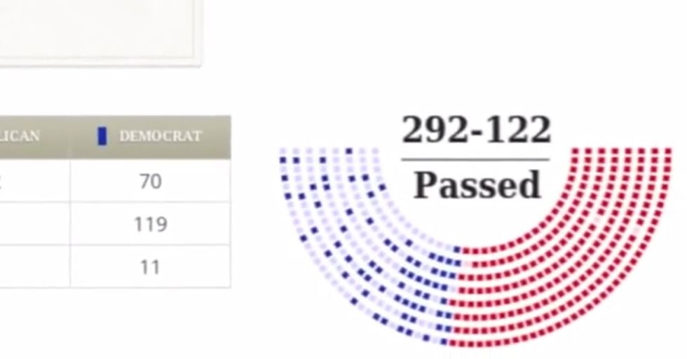 Something Really Insane Just Happened In Congress, And You Probably Haven't Heard A Word About It