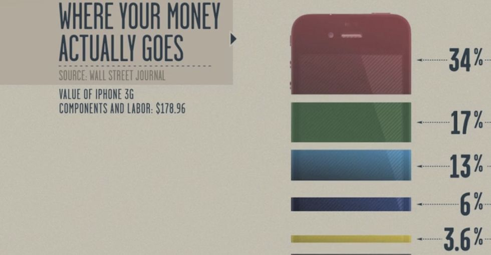 That iPhone in your pocket? You'd be surprised where the money goes when you buy it.