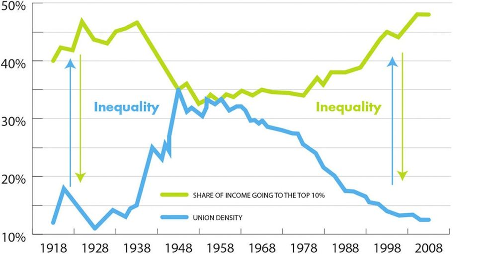 My Father-In-Law Will Hate These Graphics About Income And Unions, So I'll Make Sure He Sees Them