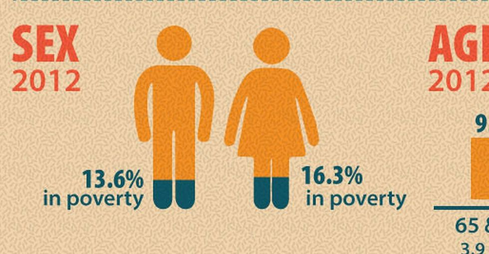 If Your Brain Were A Bank Account, Then Poverty ... Ah, Forget The Metaphor And Just Read The Chart