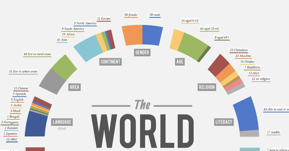Are You In The Majority Of Everything? Check This Handy Chart.