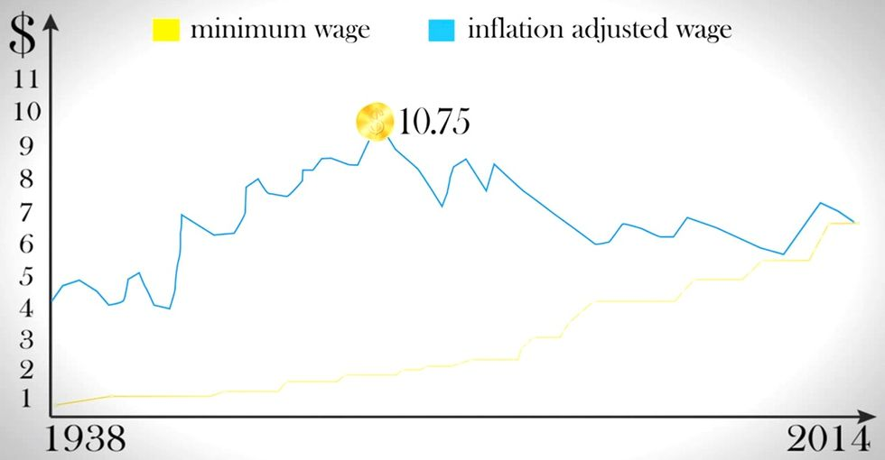There's A Reason It's Called The 'Minimum' Wage. It's Been Changed 22 Times To Keep It That Way.
