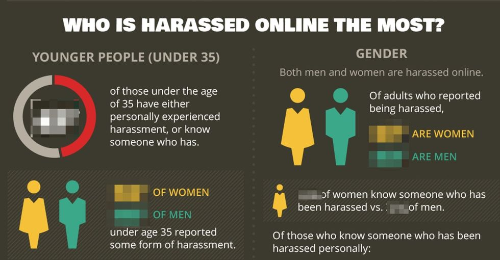 Some People Think Online Harassment Isn't That Big Of A Deal. Some People Don't Know The Truth.