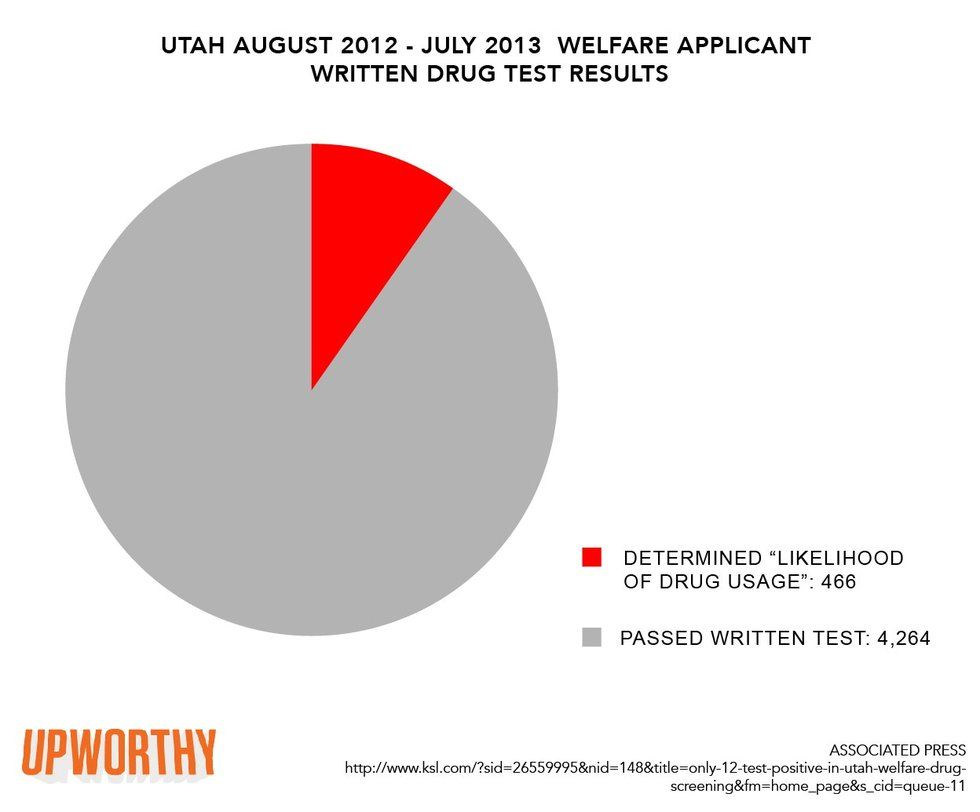 Utah Checked Almost 5,000 People On Welfare For Drugs And