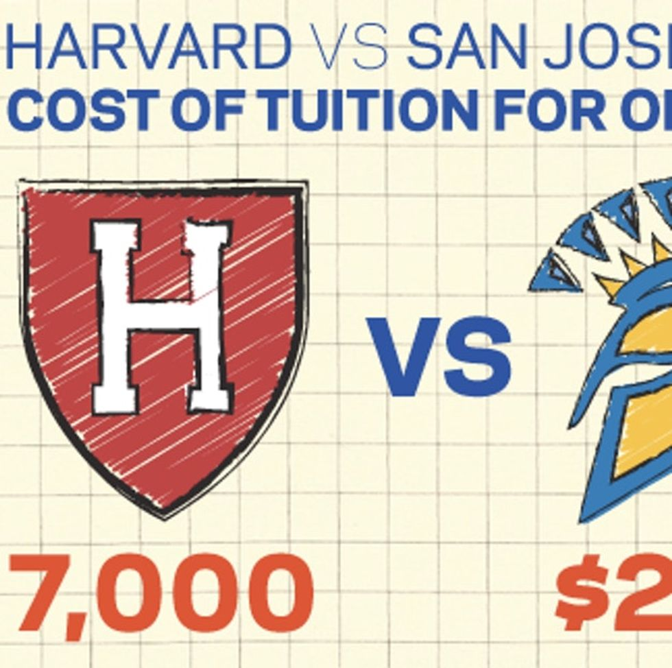 Need A Cheaper Option Than Your State School? Try Harvard. Seriously.