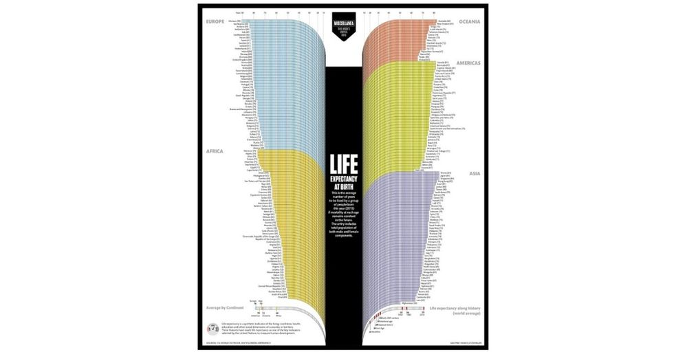 So Just Look Up The Place You Were Born On This Little Chart And Check Out When You'll Probably Die