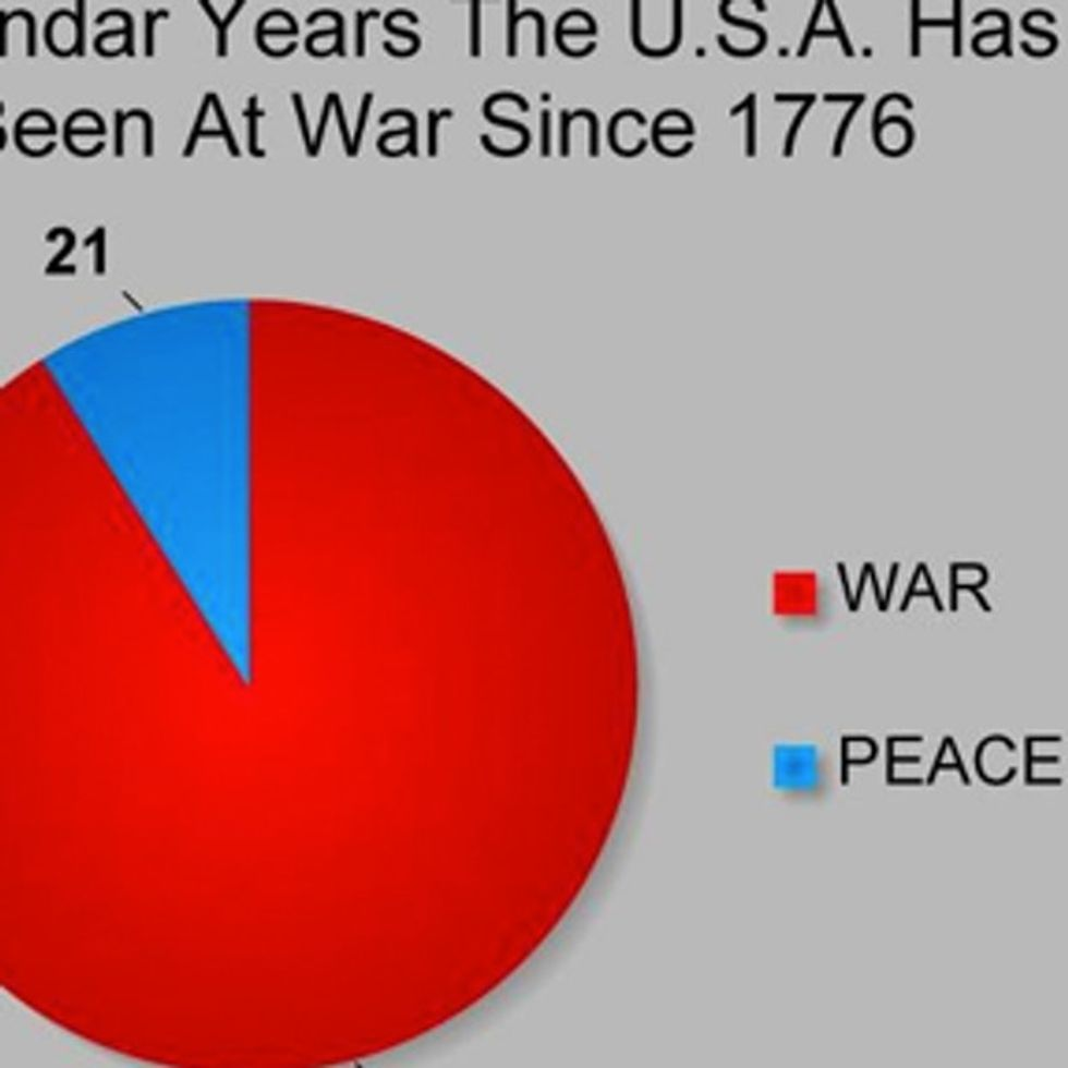 If It Seems Like We're At War All The Time, It's Because We Are