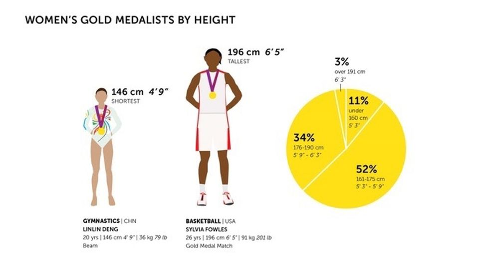 This book is filled with drawings of Olympic women, and it's amazing.