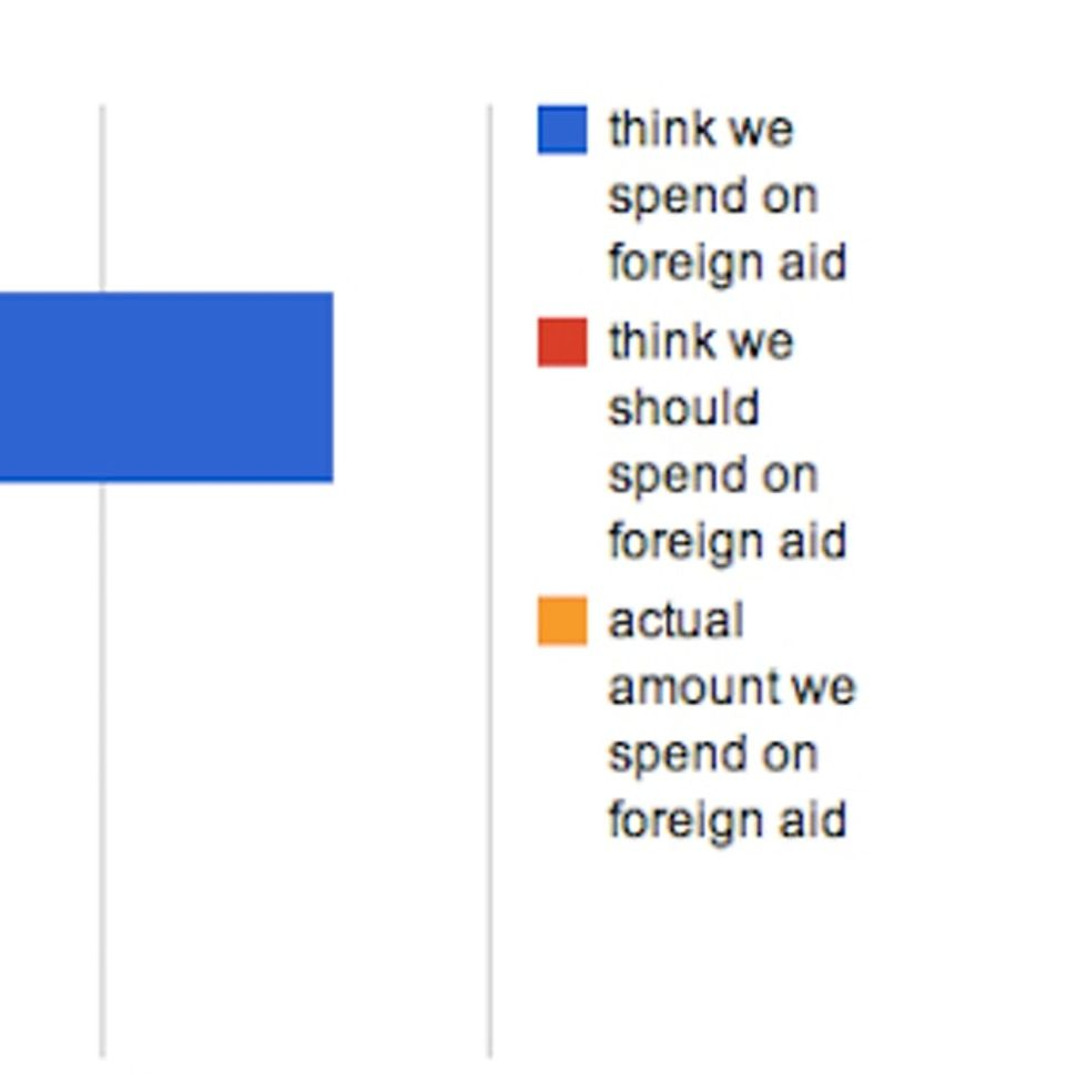 Contrary To Popular Belief, We Don't Spend Much On Foreign Aid
