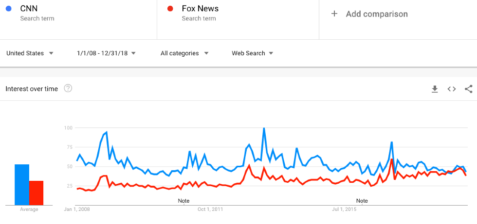 How CNN lost to Fox News - Big Think