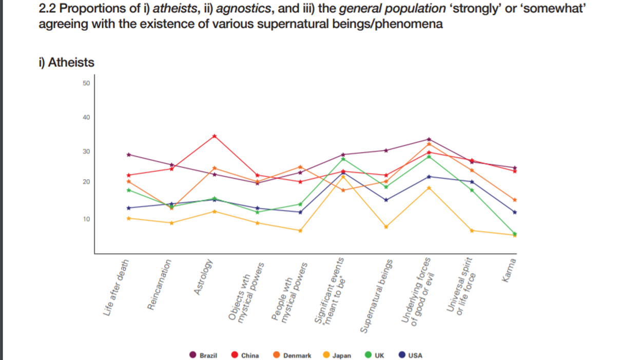 5d11f32a6c430 As you can see in the above graph, up to a third of self-declared atheists  in China believe in astrology. A quarter of Brazilian atheists believe in  ...