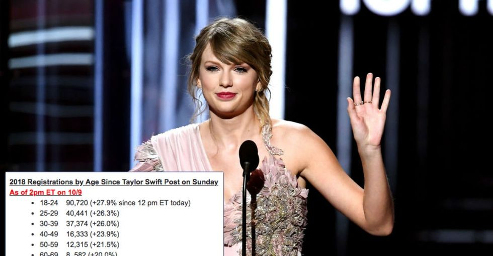Taylor Swift's comments on politics have already had a historic impact.