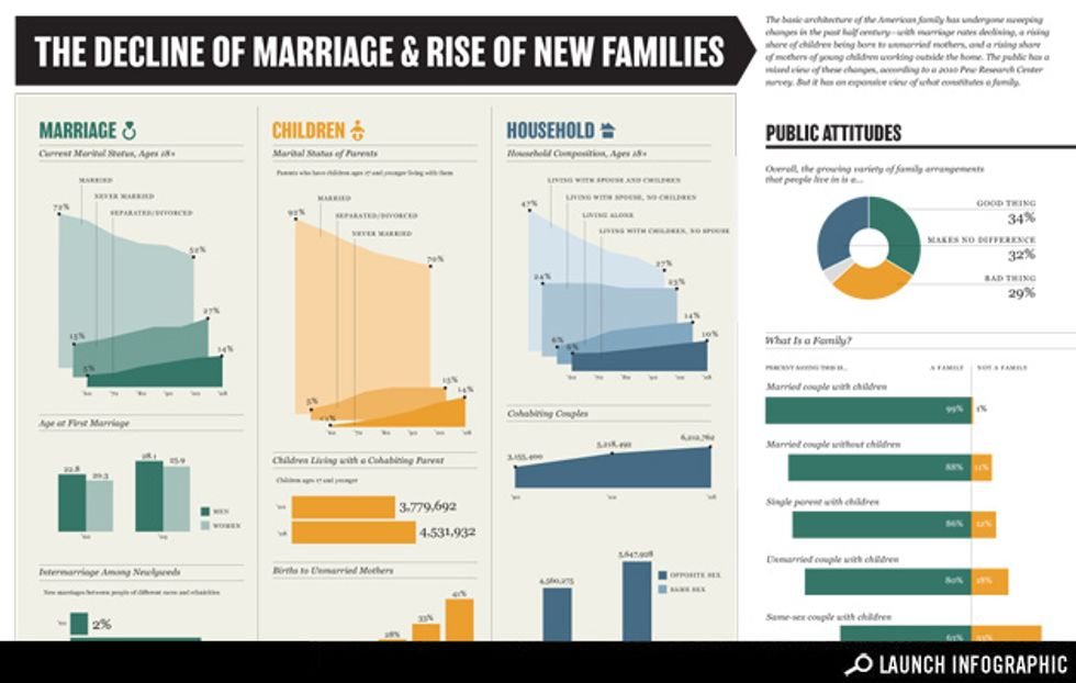 Infographic: The New American Marriage