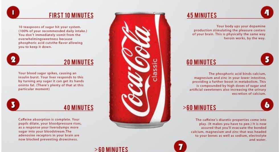 What Happens To Your Body One Hour After Drinking a Coke