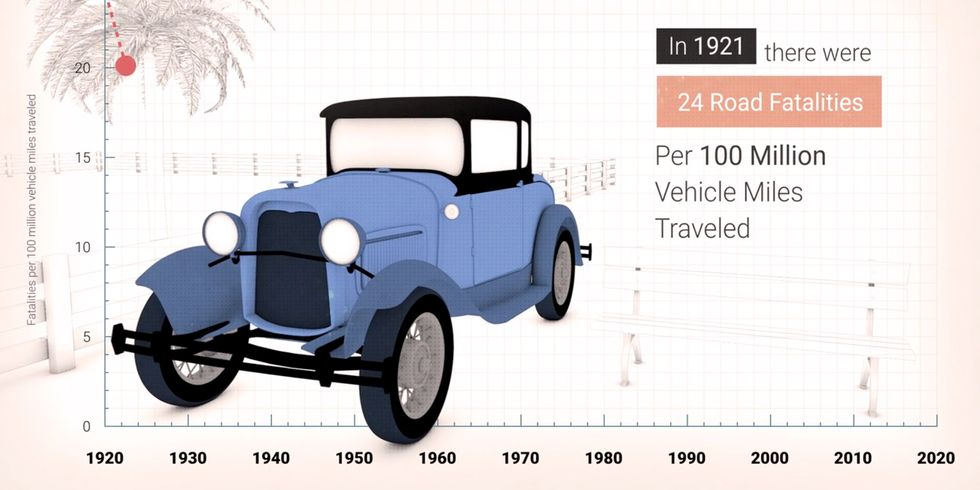 From Model T to Tesla: The Evolution of Driving Safety