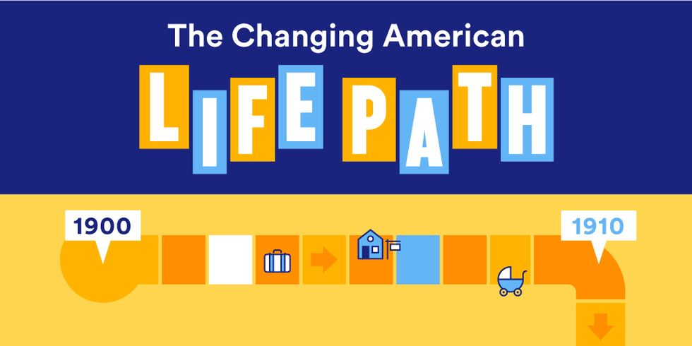 How American Lives Have Changed Over the Last 100 Years