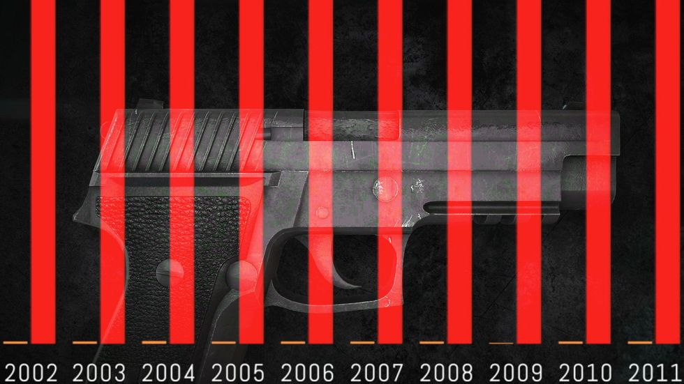 The Casualties of Gun Deaths and Terrorism Visualized