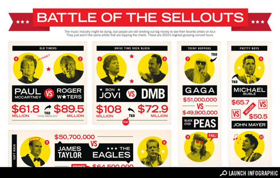Transparency: The Most Profitable Concert Tours of 2010 The Most Profitable Concert Tours of 2010