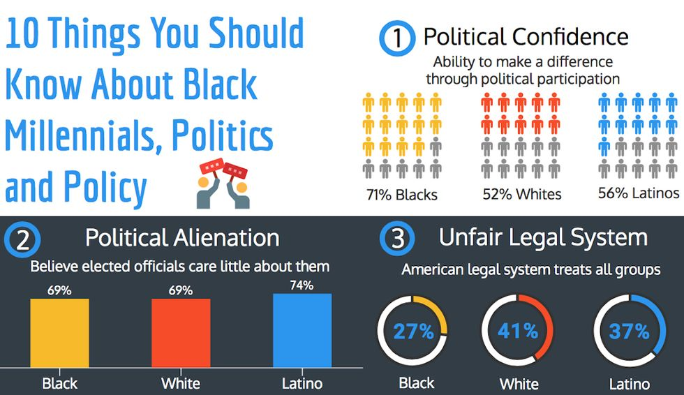 The Black Youth Project Releases Decade-Long Study on Black Milennials