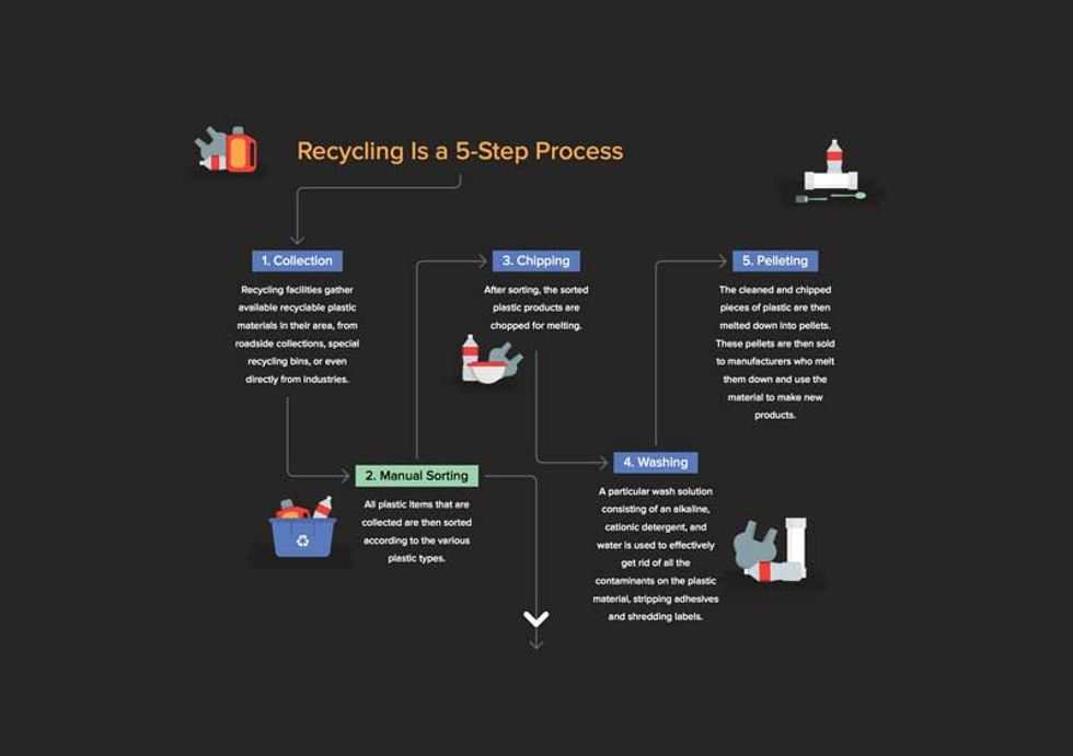 Recycling Plastic Is Surprisingly Complex. Here's What Happens After the Bin.