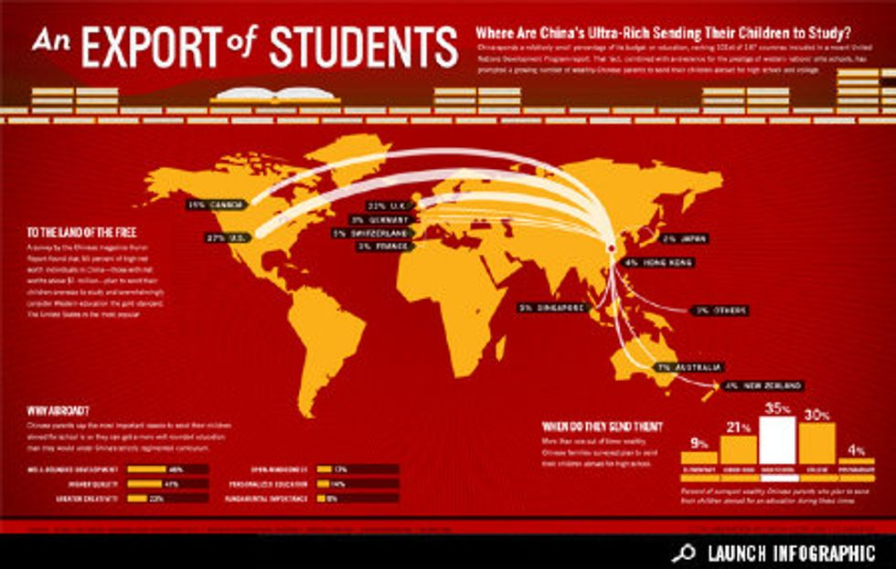 Infographic: For Wealthy Chinese Students, Studying Abroad Becomes the Norm