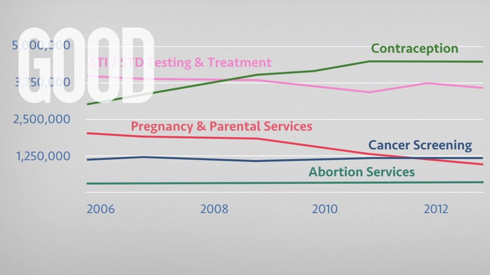 What You Should Know About Planned Parenthood