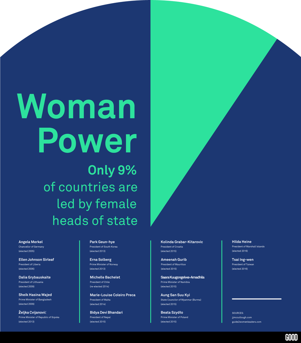 Women In Power: How Does The U.S. Compare To Other Countries?