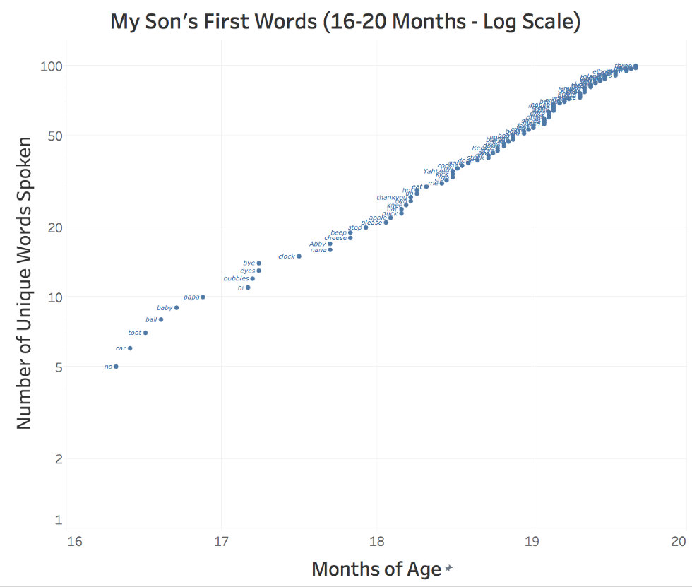 Dad Tracks His Son S First Words In Spreadsheets Revealing Kids