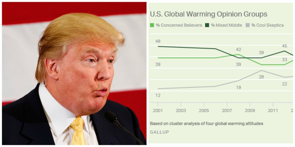 Trump Is Causing A Massive Shift In Whether People Believe In Global Warming