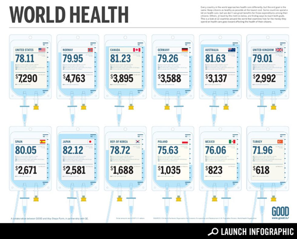 How Much People Pay for Health Care Around the World