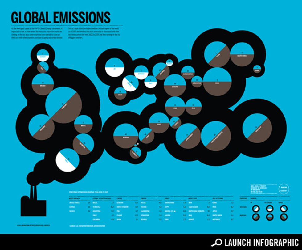Transparency: The Change in Carbon Emissions