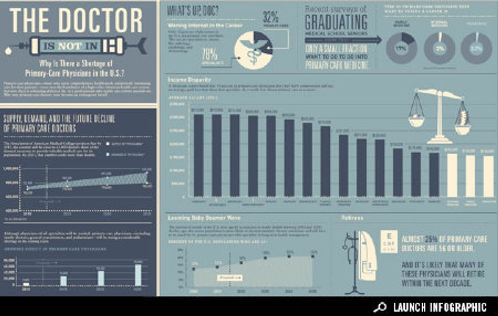 Infographic: We're Running Out of Doctors in the U.S.