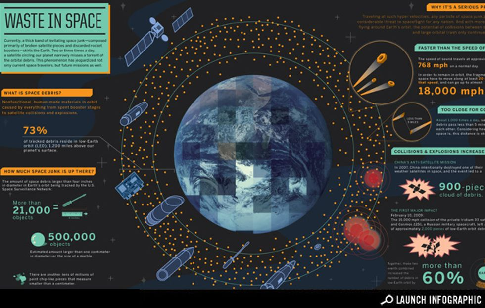 Infographic: Waste in Space