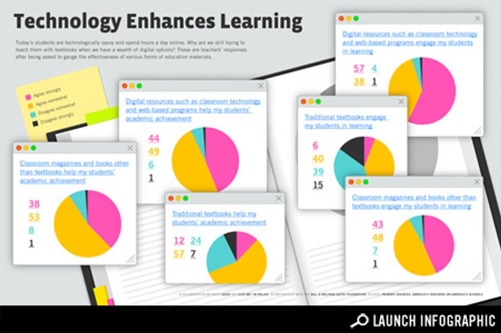 Infographic: How Teachers Think Technology Works Best in the Classroom
