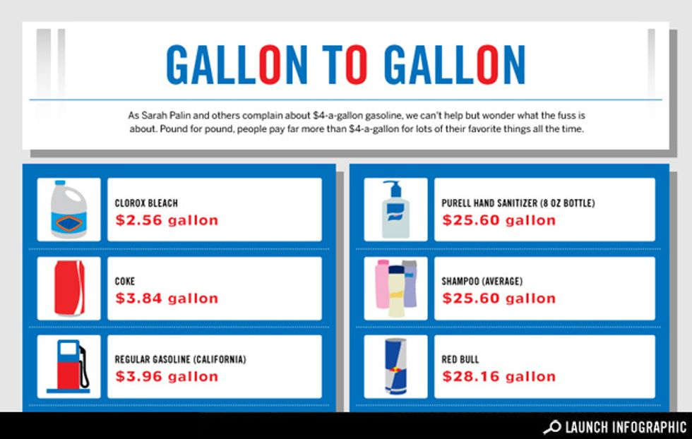 Infographic: How Does a Gallon of Gas Compare to a Gallon of Other Liquids?