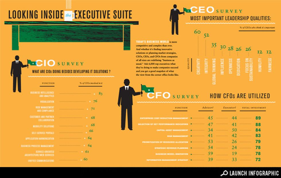 Infographic: It's Not Business As Usual For Today's Top Executives