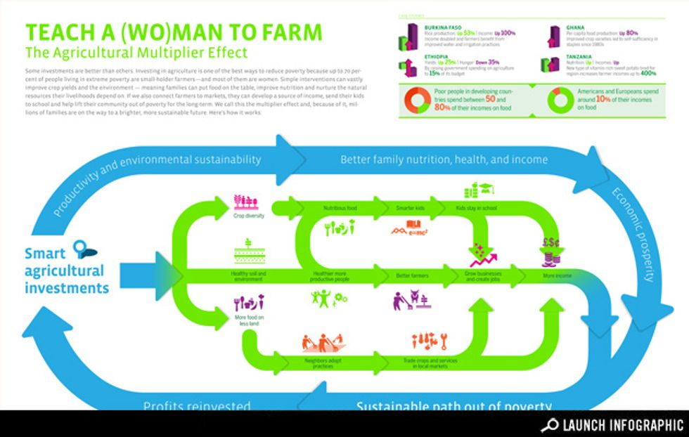 Infographic: The Agricultural Multiplier Effect