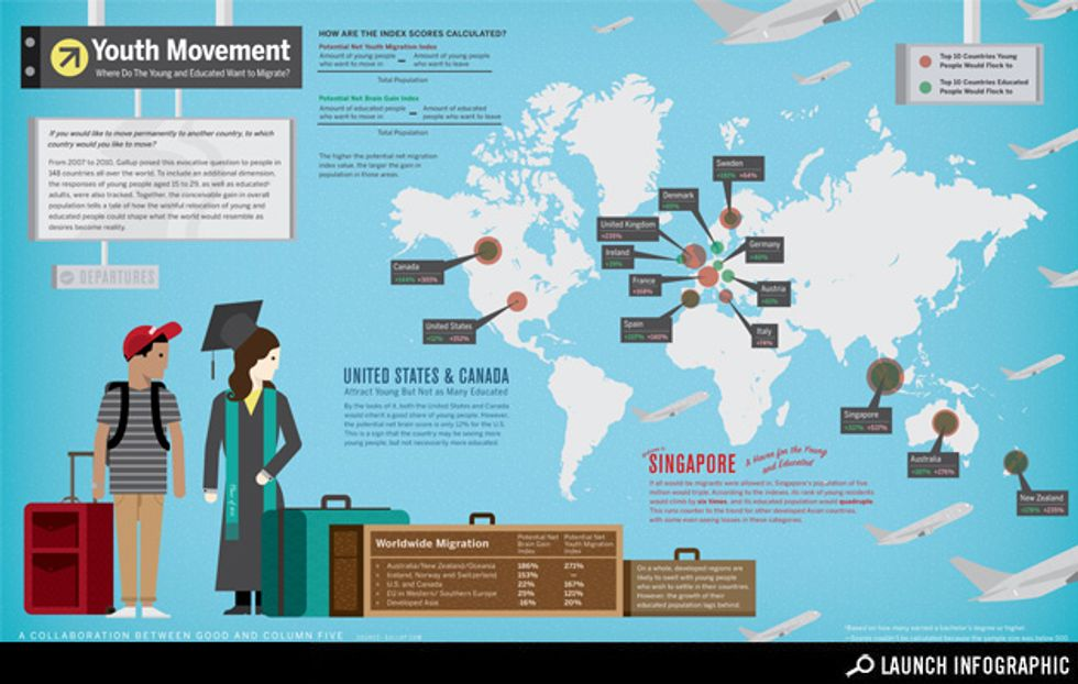 Infographic: Youth Movement