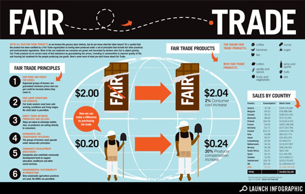 Fair Trade: Understanding What's Behind the Label
