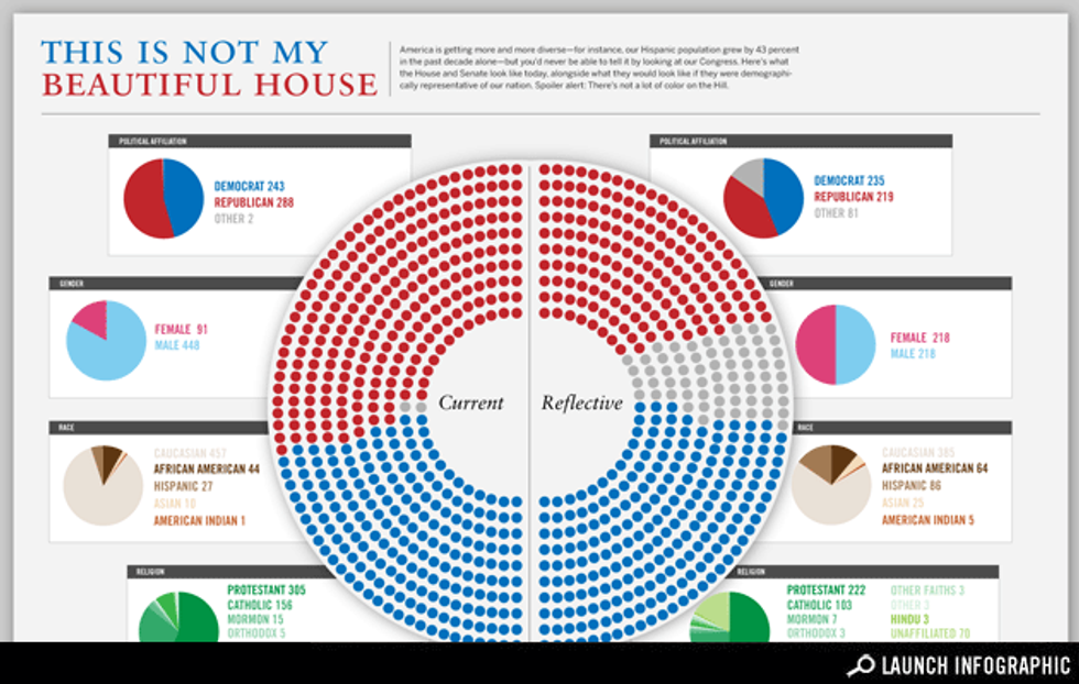 Infographic: What Congress Would Look Like If It Really Represented America
