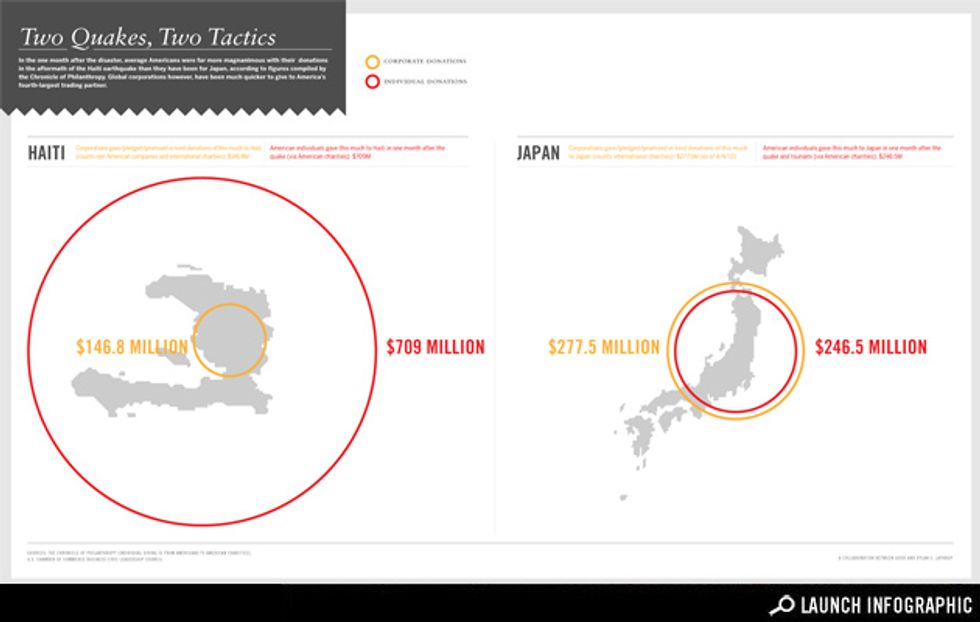 Infographic: With Donations, Corporations Love Japan, Haiti Not as Much