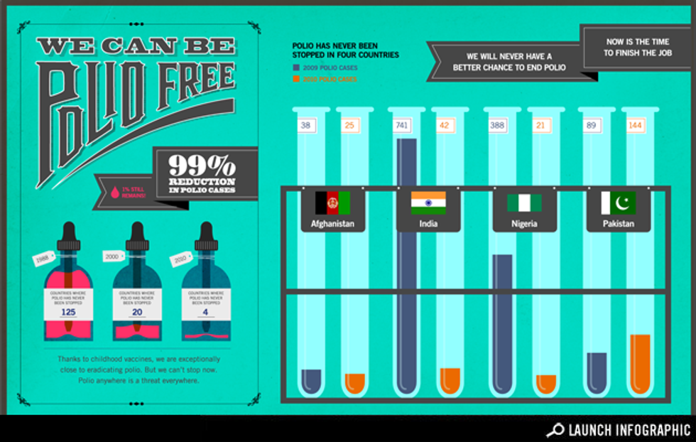 Infographic: We Can Be Polio-Free