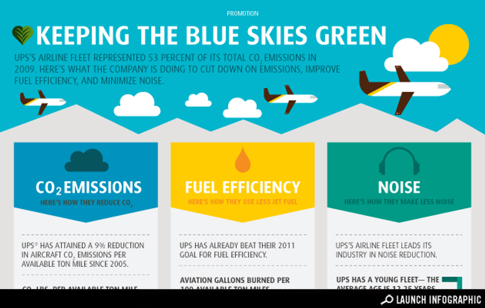 Infographic: Keeping the Blue Skies Green How UPS's airplanes are becoming more environmentally-friendly