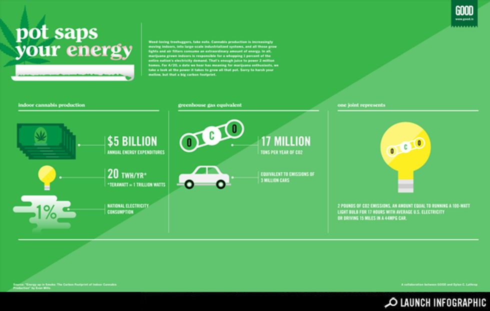Infographic: Pot Saps Your Energy