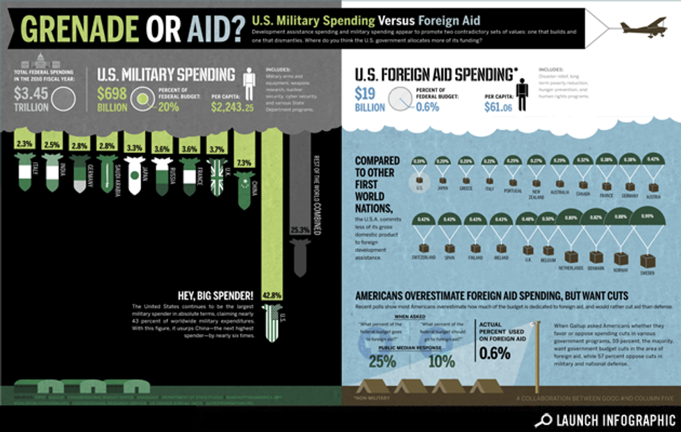 Infographic: Grenade or Aid? Infographic: U.S. Military Spending Versus Foreign Aid