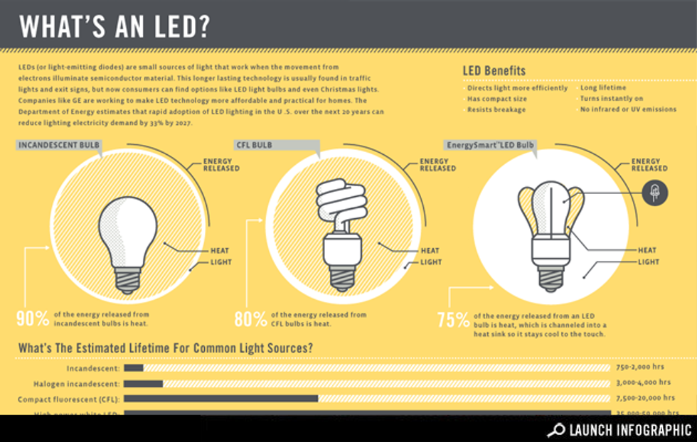 Infographic: What's an LED?