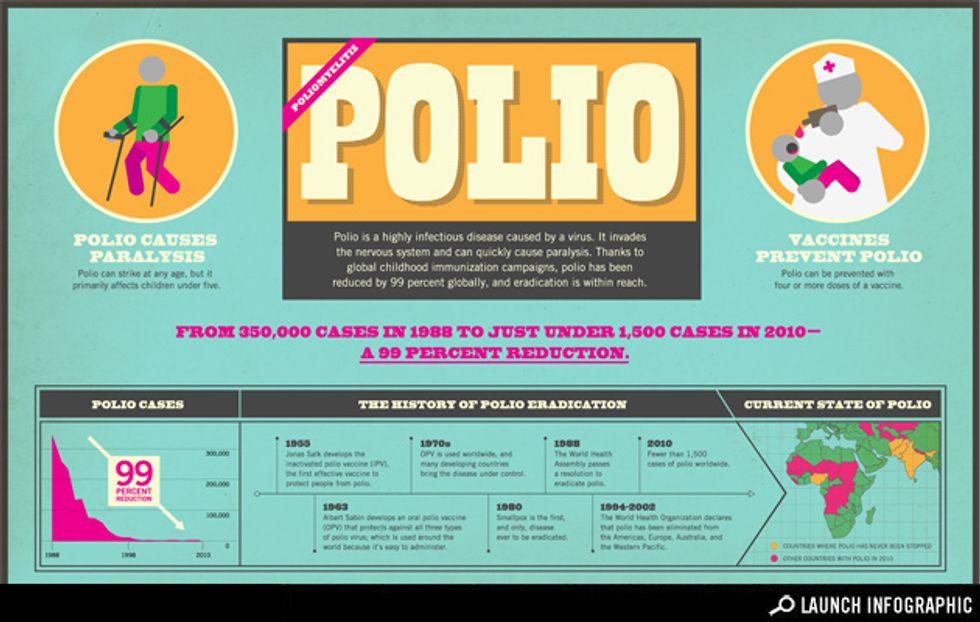 Infographic: Understanding Polio How We're Eradicating Polio