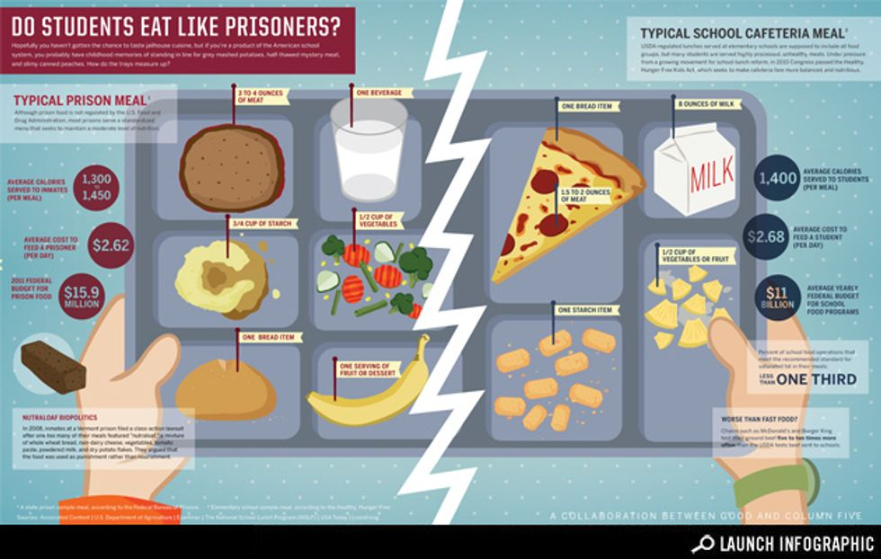 Infographic: School Cafeteria Food vs. Prison Food
