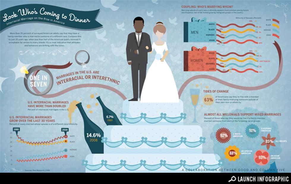 Infographic: Evolving Attitudes About Interracial Marriage